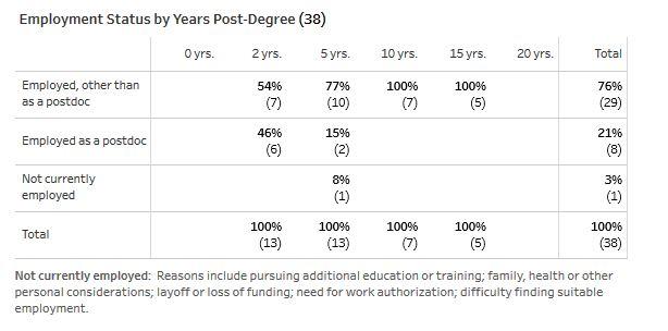 Post-Grad Employment Biophysics including post-docs